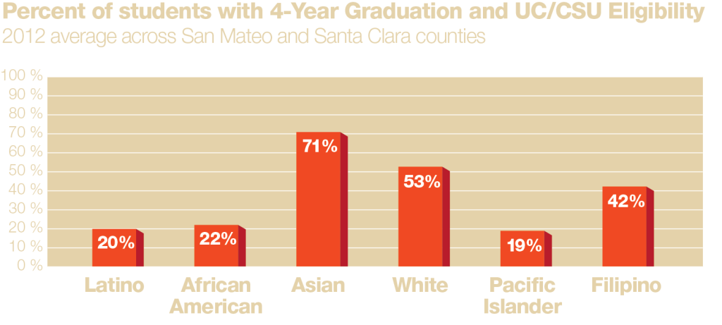 Percent of students with 4-year Graduation and UC/CSU Eligibility