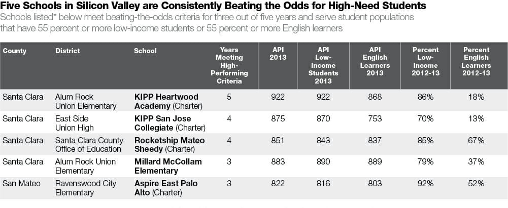Schools that are Beating the Odds