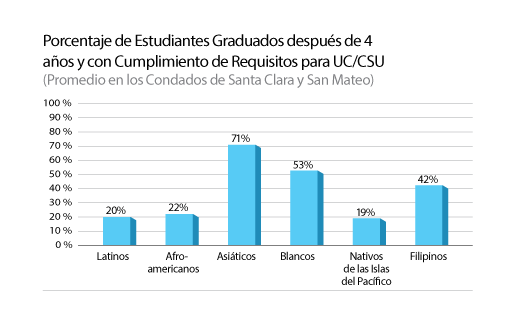 Graduation-Rate-for-Uc-and-CSU-2012