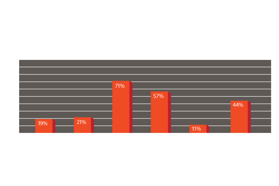 Graduation-Rate-for-Uc-and-CSU-2013