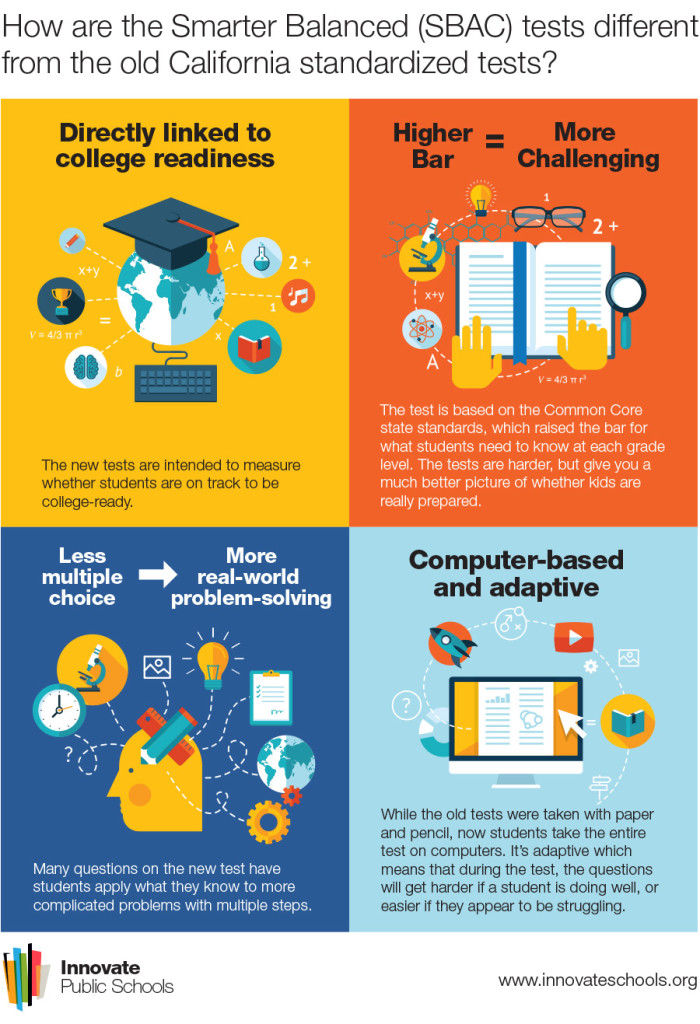 Infographic How the New SBAC Test is Different from the Old Ones