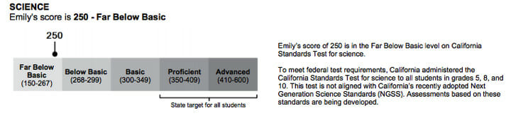 Science SBAC Score Chart