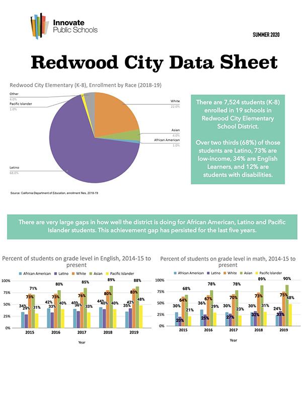 2020 Spotlight on Schools within RCSD