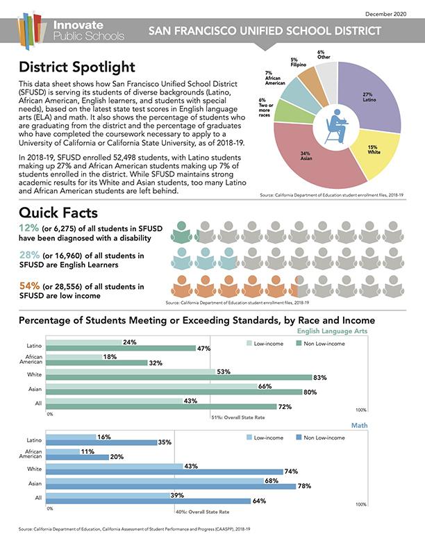 2020 Spotlight on Schools within SFUSD