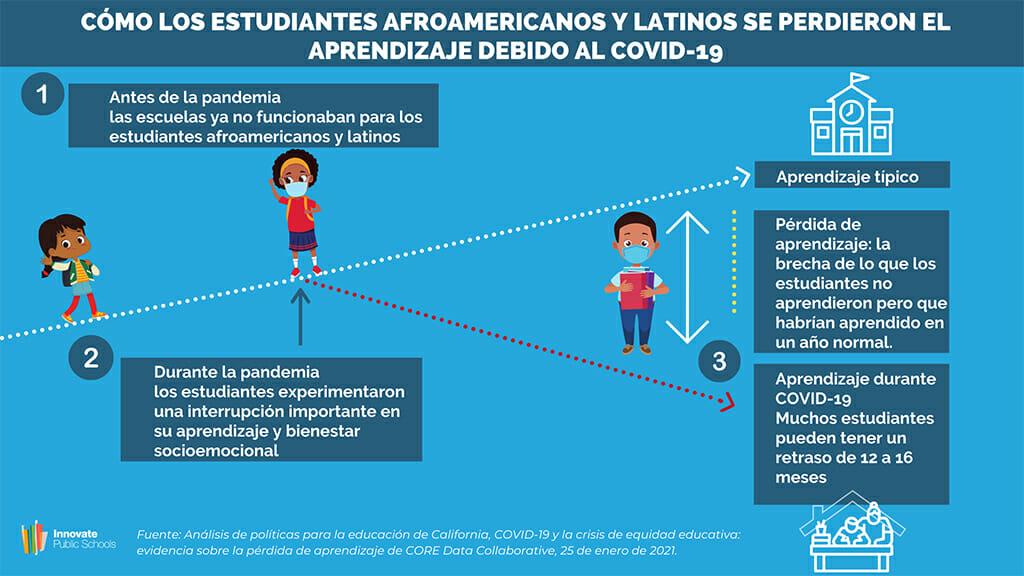 Cómo los Estudiantes Afroamericanos y Latinos Se Perdieron el Aprendizaje Debido Covid-19