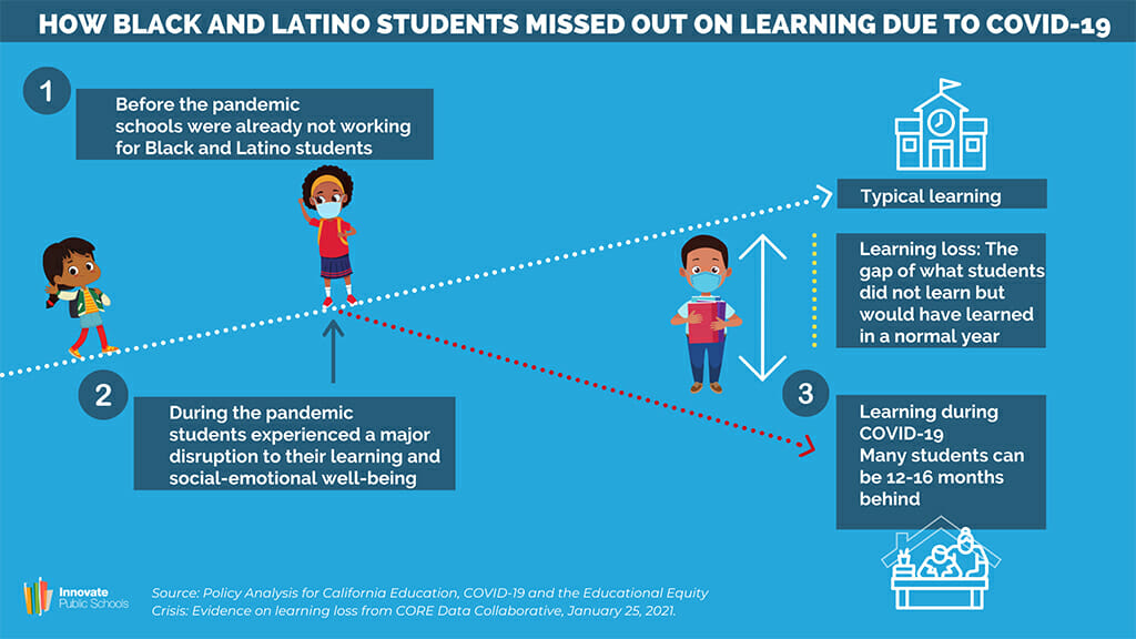 How Black and Latino Students Missed Out on Learning Due to Covid-19
