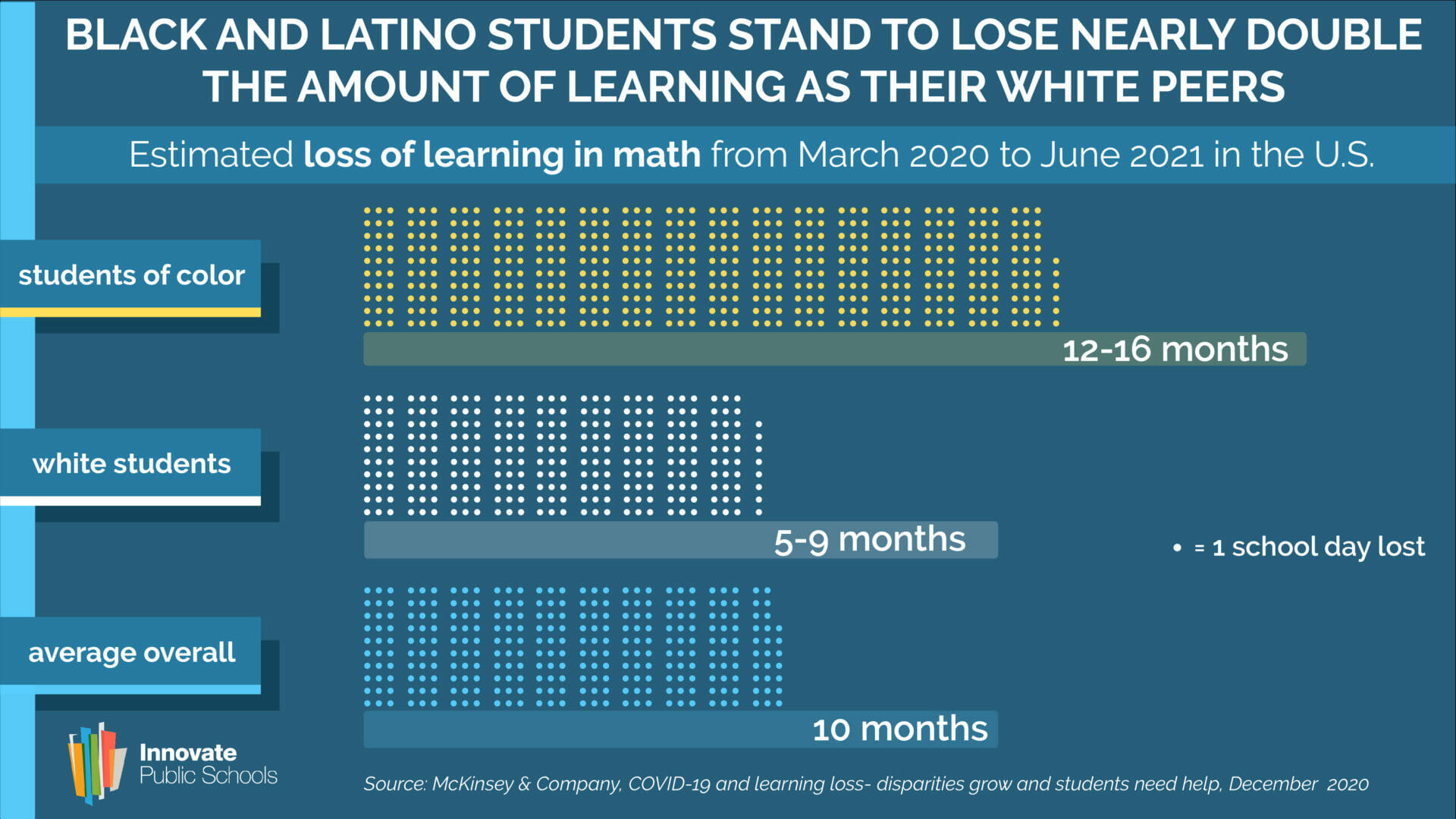 Black and Latino Students Stand to Lose Nearly Double the Learning