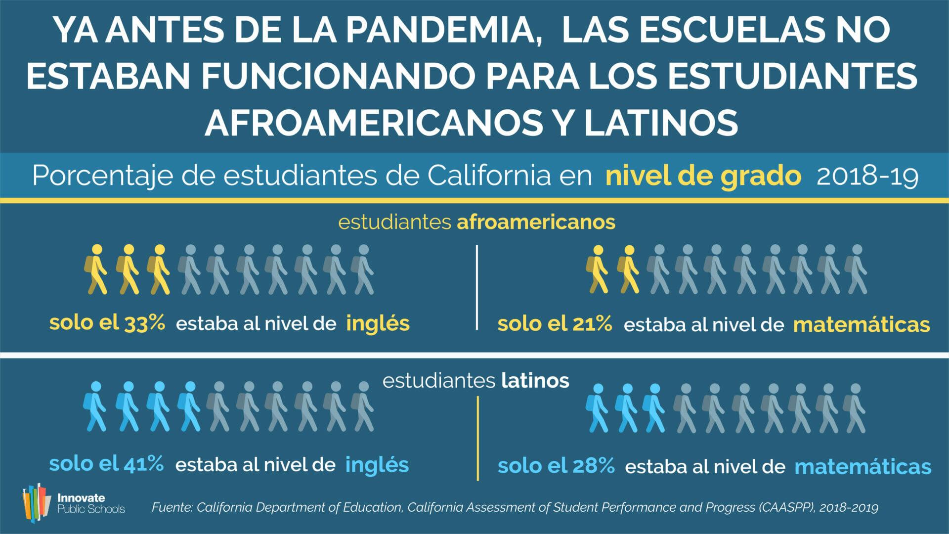 Las Escuelas No Funcionando para los Estudiantes Afroamericanos y Latinos