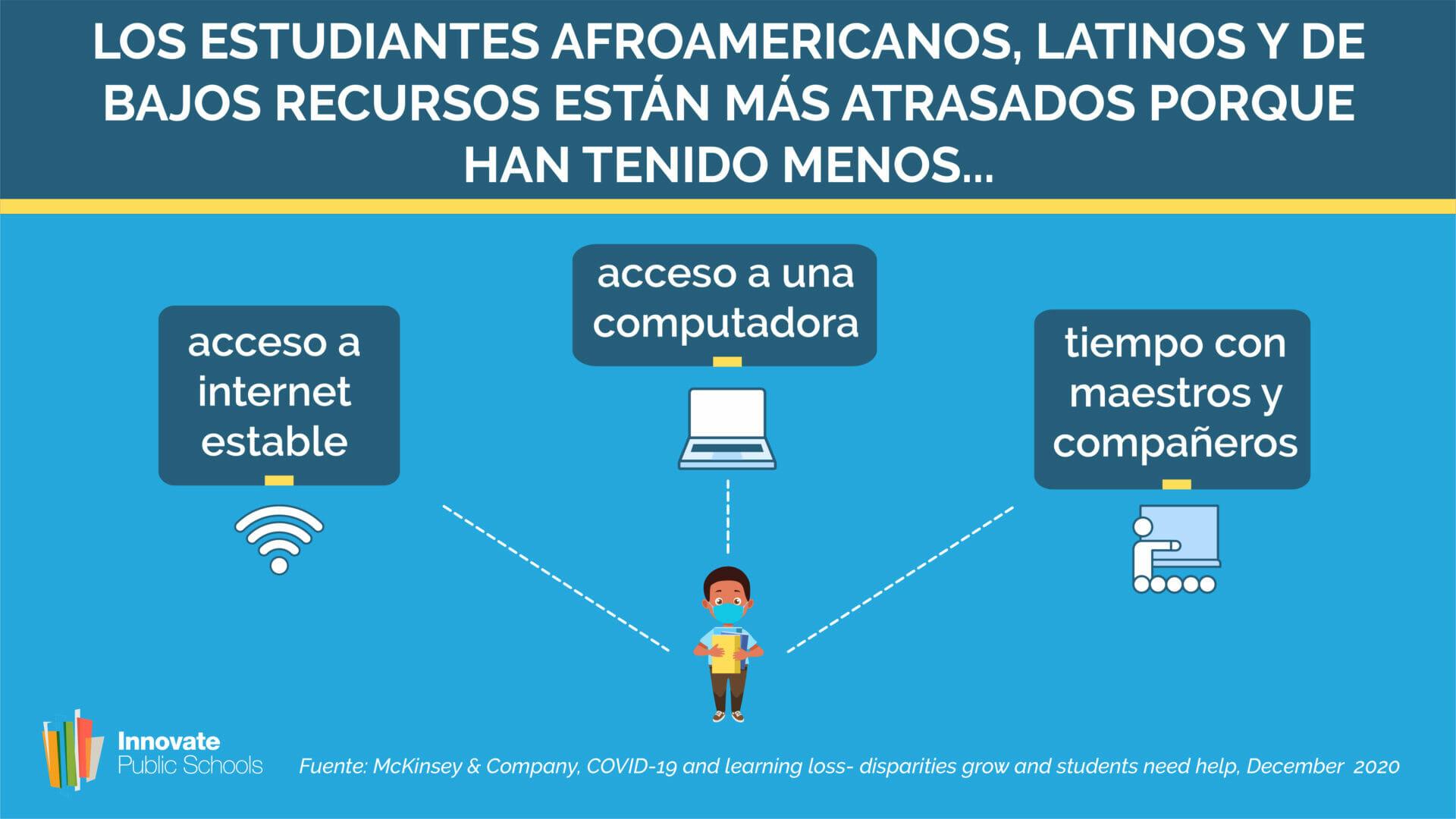 Los Estudiantes Afroamericanos, Latinos y de Bajos Recursos Reciben Menos