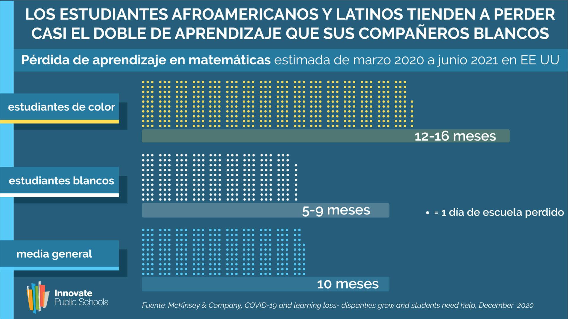 Los Estudiantes Afroamericanos y Latinos Tienden a Perder Casi el Doble de Aprendizaje