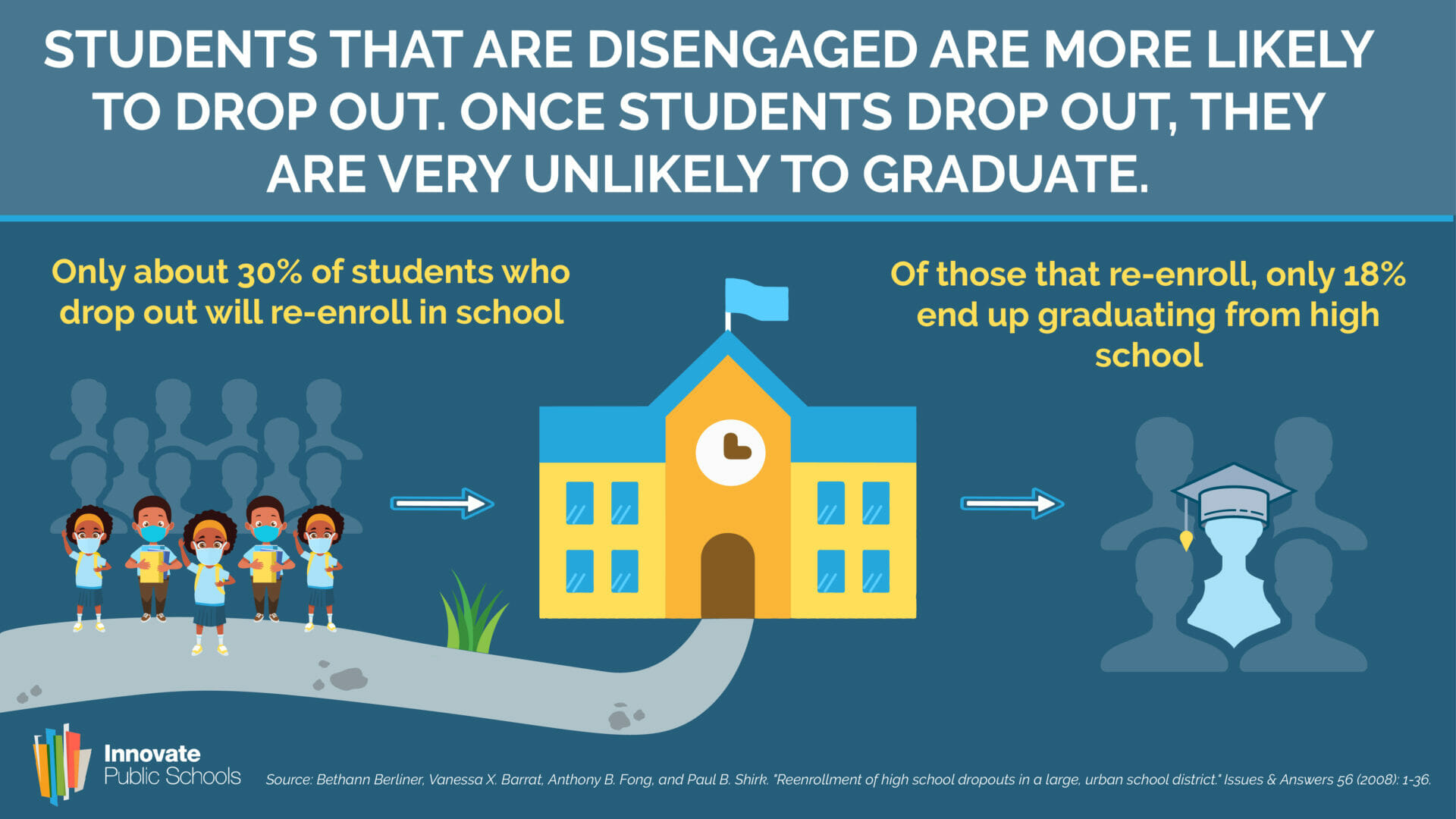 Disengaged Students More Likely to Drop Out