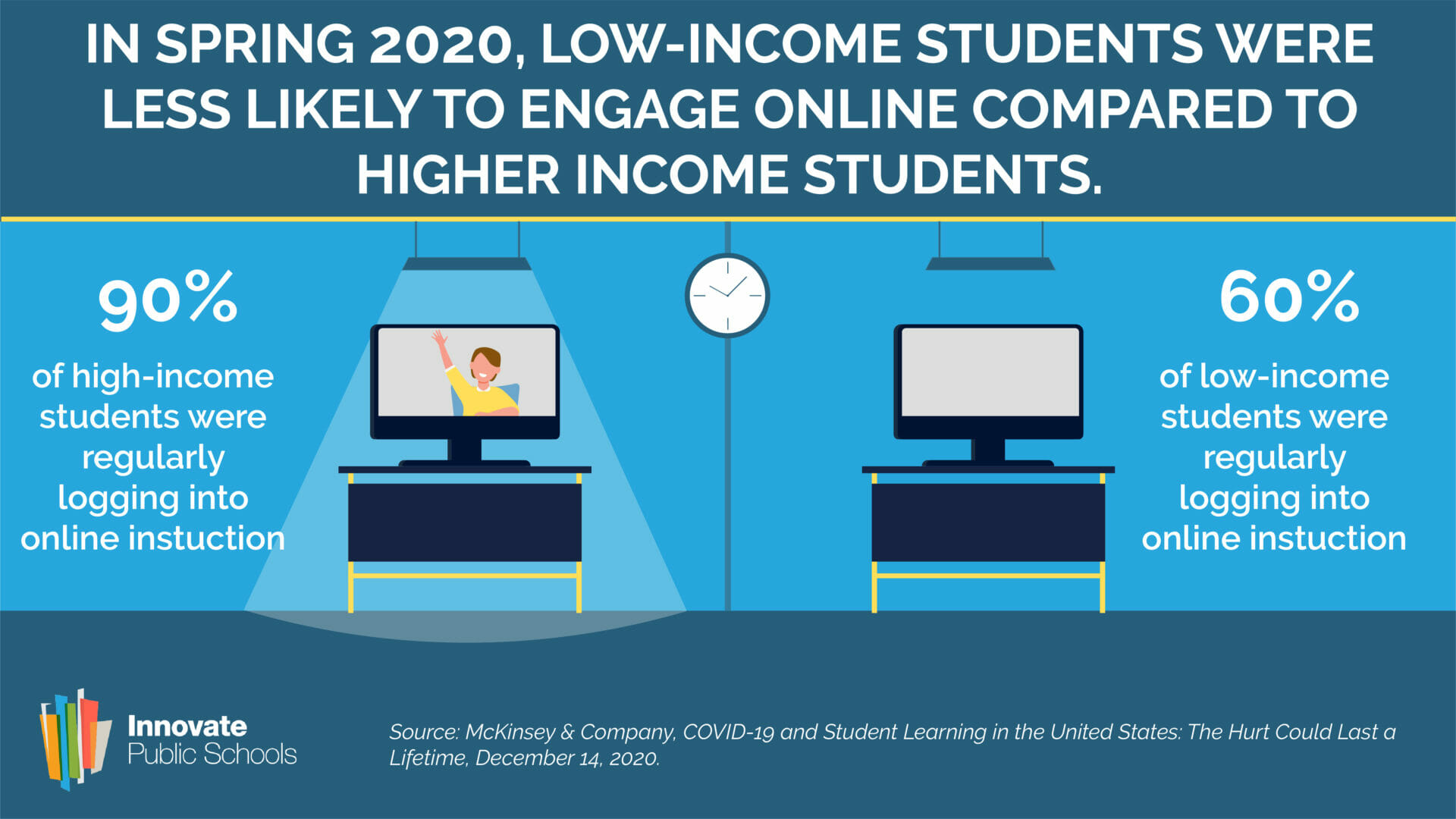 Low-Income Students Less Likely to Engage Online