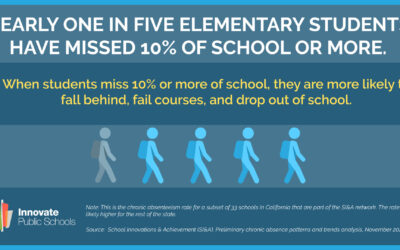Millions of students have been missing out on school during the pandemic