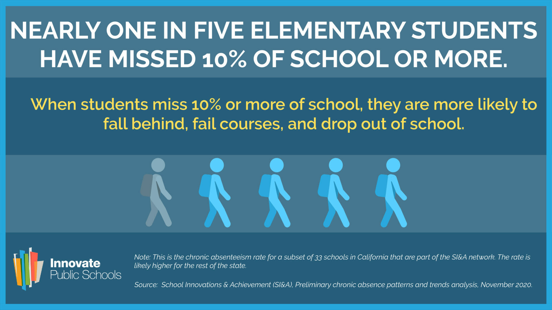 Nearly One in Five Elementary Students Missed a Tenth of School